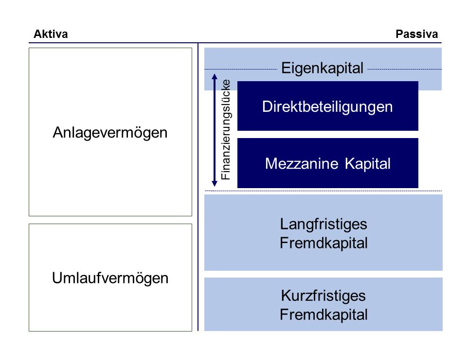 Mezzanine Finanzierung und Minderheiteneigenkapital Lücke